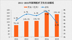 2016深圳医疗卫生数据:医疗支出减少6.4% 医院数量增长16.4%