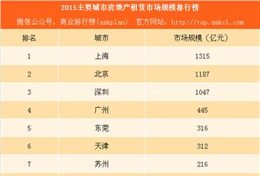 2017主要城市房地产租赁市场规模排行榜:北京上海深圳破千亿