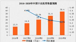 干衣机市场表现惊喜 2018年中国干衣机市场规模将超25万台(图)