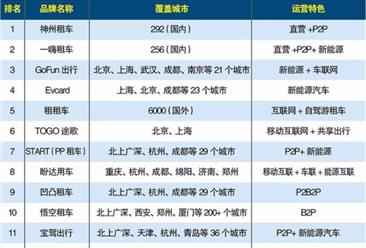 2017年汽车租赁企业排行榜TOP15
