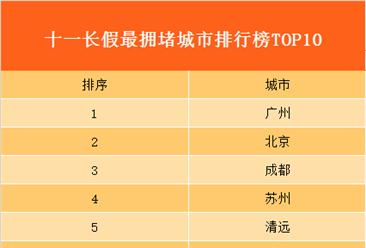 国庆长假首日最拥堵旅游城市排行榜:广州成最拥堵城市!
