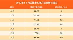 2017年8月天津市乙烯产量为11.18万吨