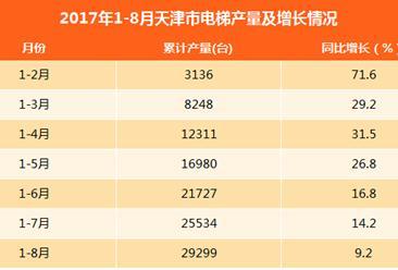 2017年1-8月天津电梯产量25534台:同比增长14.2%