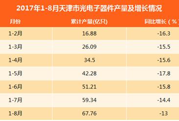 2017年1-8月天津光电子器件产量67.76亿只:同比下滑13%