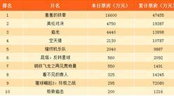 2017年10月3日电影票房排行榜:羞羞的铁拳第一 有望国庆档冠军