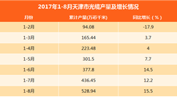 2017年1-8月天津光缆产量达528.94万芯千米:同比增长15.5%