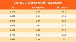 2017年1-8月天津市化学纤维产量5.89万吨:同比下滑8%