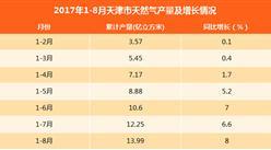 2017年1-8月天津市天然气产量同比增长8%
