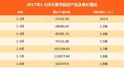 2017年1-8月天津铝材产量同比增长1.8倍