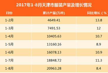 2017年8月天津服装产量为2114.56万件(附图表)