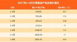 2017年1-8月天津原油产量达2092.41万吨:同比下滑6.4%
