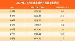 2017年8月天津市鋼材產量為699.04萬噸(附圖表)
