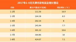 2017年1-8月天津发电量424.07亿千瓦时:同比增长7.1%(附图表)