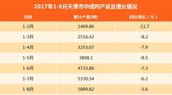 2017年1-8月天津中成药产量5889.82吨:同比下滑3.6%