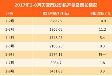 2017年1-8月天津发动机产量达3431.83万千瓦:同比增长3.3%