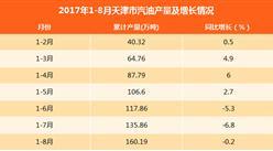 2017年1-8月天津汽油产量为160.19万吨:同比微跌0.2%