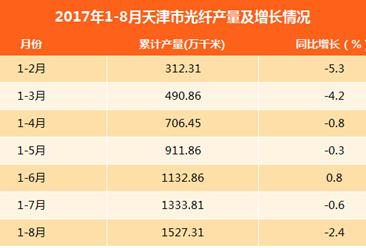 2017年8月天津市光纤产量达193.5万千米