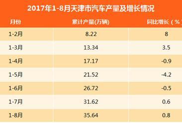 2017年1-8月天津汽车产量达35.64万辆:同比微增0.8%
