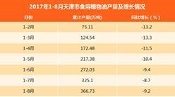 2017年1-8月天津食用植物油产量366.73万吨:同比下滑9.2%