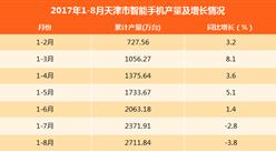 2017年1-8月天津智能手机产量下滑3.8%:产量为2711.84万台