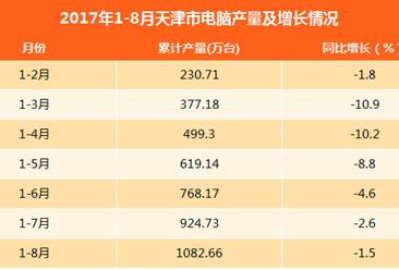 2017年1-8月天津市电脑产量数据:产量同比下滑1.5%