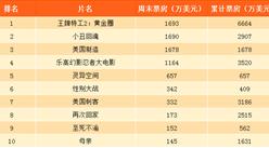2017年10月北美电影周末票房排行榜:王牌特工2险胜小丑回魂(9.29-10.01)