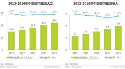 2017年中國汽車租賃行業研究報告(附市場規模/產業鏈)