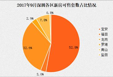 2017年9月深圳各区房价及新房成交排名分析:南山等三区房价环比下跌超8%