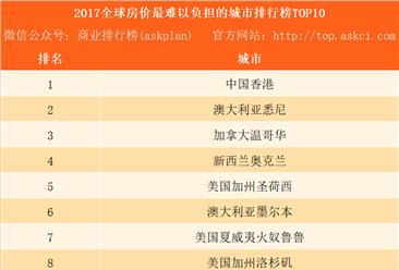 2017全球房价最难以负担的城市排行榜TOP10:中国香港连续7年排名第一