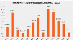 2017年10月7日安徽省国庆旅游数据统计:共接待游客733.76万(附图表)