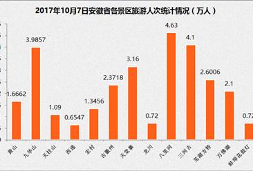 2017年10月7日安徽省国庆旅游数据:共接待游客733.76万(附图表)