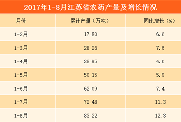 2017年1-8月江苏省农药产量为83.22万吨:累计同比增长12.3%