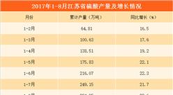 2017年1-8月江苏省硫酸产量分析:同比增长23.6%(附图表)