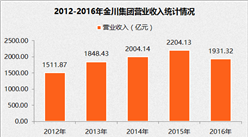 2017中国制造业企业500强:金川集团经营数据分析(附图表)