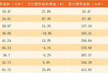 2017年9月世茂房地产销售简报:前三季度销售金额685.6亿 同比增长34%(附图表)