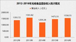 2017中国制造业企业500强:光明食品营收1558.55亿元(附经营数据)