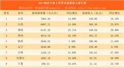 2017国庆中秋主要省市旅游收入及旅游人次排行榜:新疆兵团旅游收入增速近50%