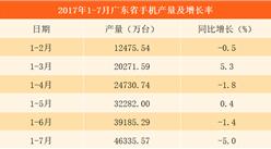 2017年1-7月广东省手机产量分析:累计产量达46335.5万台