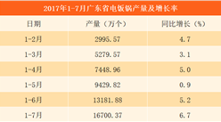 2017年1-7月广东省电饭锅产量达16700.37万个 同比增长6.7%(附图表)