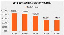 2017中国制造业企业500强:首钢集团营收1348.71亿元(附图表)