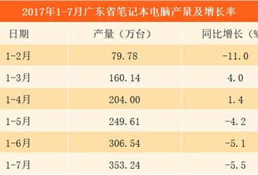 2017年1-7月广东省笔记本电脑产量353.24万台 同比减少5.5%(附图表)