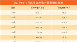 2017年1-8月江蘇省彩電產量達3943.4萬臺   全國產量排名第三(附圖表)