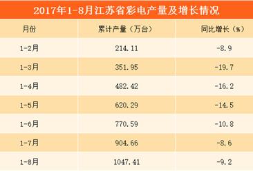 2017年1-8月江苏省彩电产量达3943.4万台   全国产量排名第三(附图表)