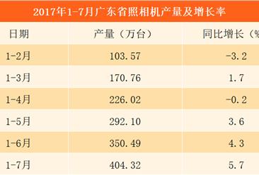 2017年1-7月广东省照相机产量分析:累计产量达404.32万台