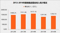 2017中国制造业企业500强:鞍钢集团营收1392.55亿元(附经营数据)