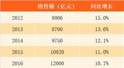 商务部:2017国庆中秋全国零售和餐饮销售额1.5万亿(附图表)