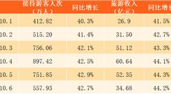 2017年10月6日贵州国庆旅游数据分析:旅游收入34.68亿 同比增长44.2%(附图表)