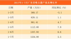 2017年1-7月广东省吸尘器产量分析:前7个月产量1534.08万台(附图表)