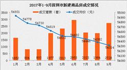 2017年9月深圳各区房价及新房成交排名分析:南山量涨价跌(图表)
