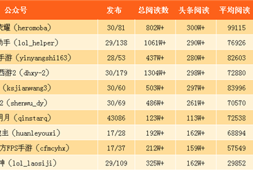 2017年9月旅游行业微信公众号25强排行榜(附完整榜单)
